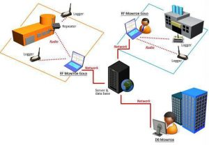 Sensor network multi-site